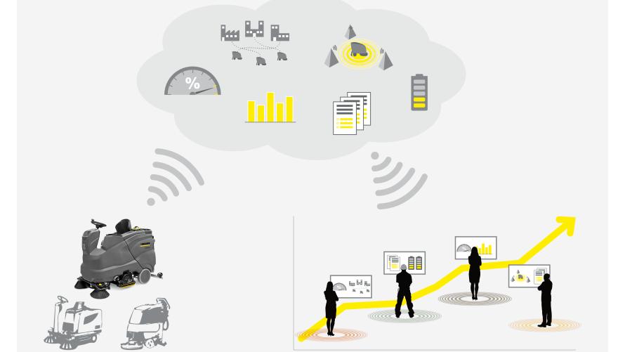 Bei Kärcher Fleet erfasst eine Telematik-Box umfangreiche Maschineninformationen und sendet sie zur Analyse in die Cloud. Foto: Kärcher